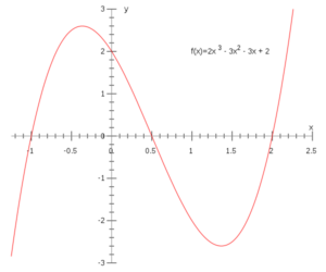Graph_of_cubic_polynomial