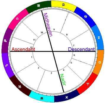 how to find your ascendant