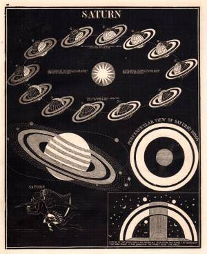 Old astronomy poster