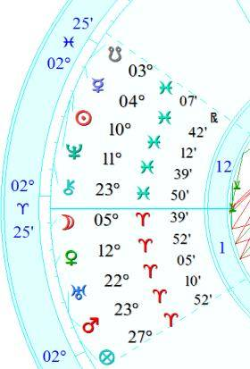Stellium in Aries & Pisces February 26 – March 2, 2017