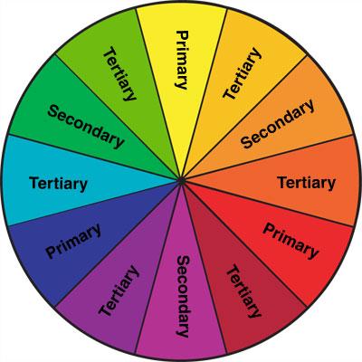 The Zodiac In Color Elsaelsa