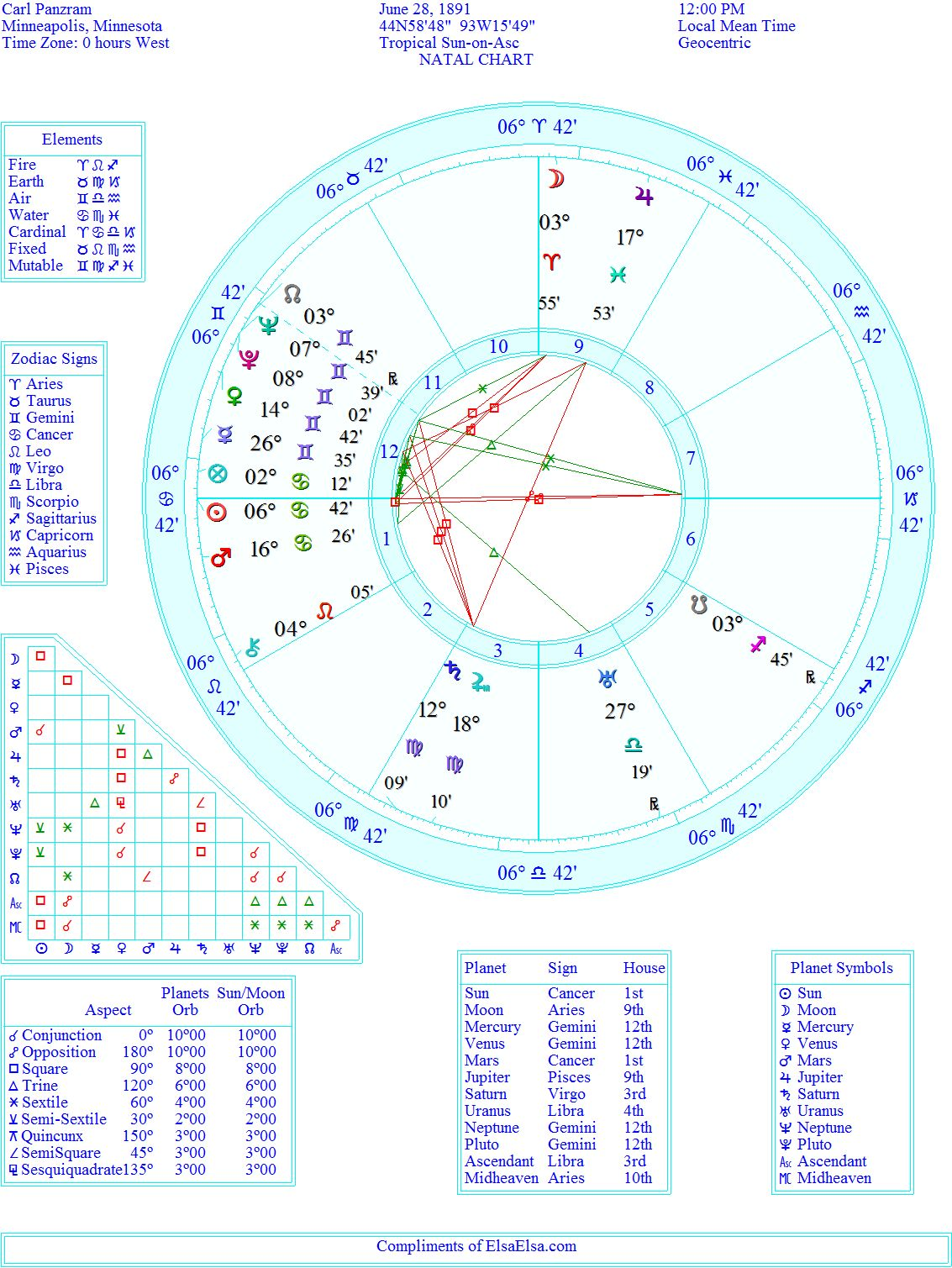 Astrology of carl panzram psychopath and serial killer elsaelsa hes got a stellium in gemini with mercury in a tight trine to uranus jupiter in pisces trines mars this chart is prolific and if there was ever an nvjuhfo Images