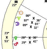 stellium in pisces chart 2015