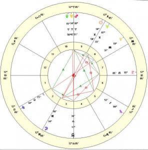 chart of full moon 2015