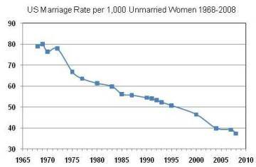 US-Marriage-Rate-1968-2008
