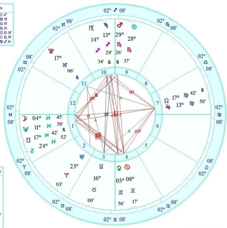 grand cross astrology transit