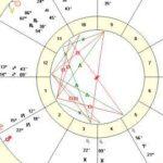 Today's Cardinal T-Square – Moon, Mars, Uranus, Pluto