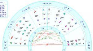 All Planets Above Horizon – Progressed Chart