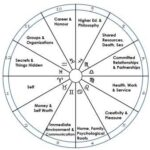 What If One Hemisphere Is Emphasized In Your Natal Chart?