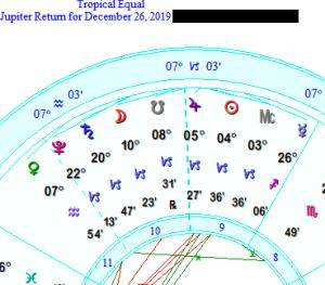 Jupiter Return in Capricorn astrology chart