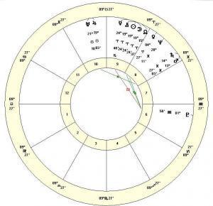 Total Solar Eclipse April 8 2024 astrology chart