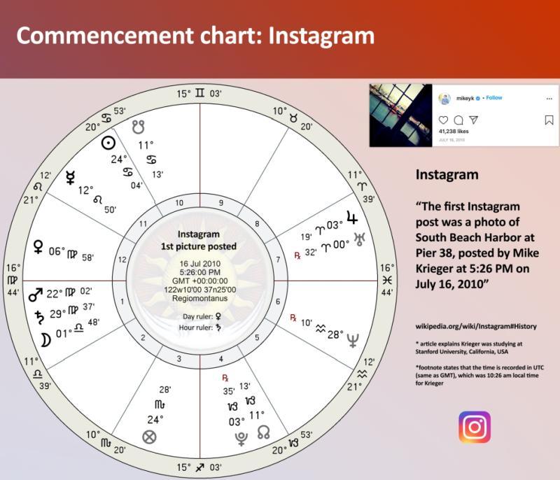 Instagram astrology Chart