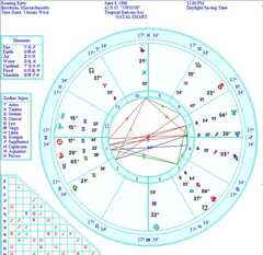 Keith Gill Roaring Kitty astrology chart